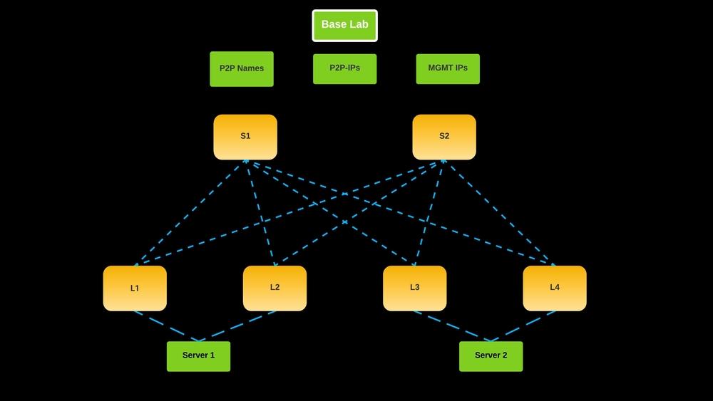 network automation lab - Base Leaf-Spine