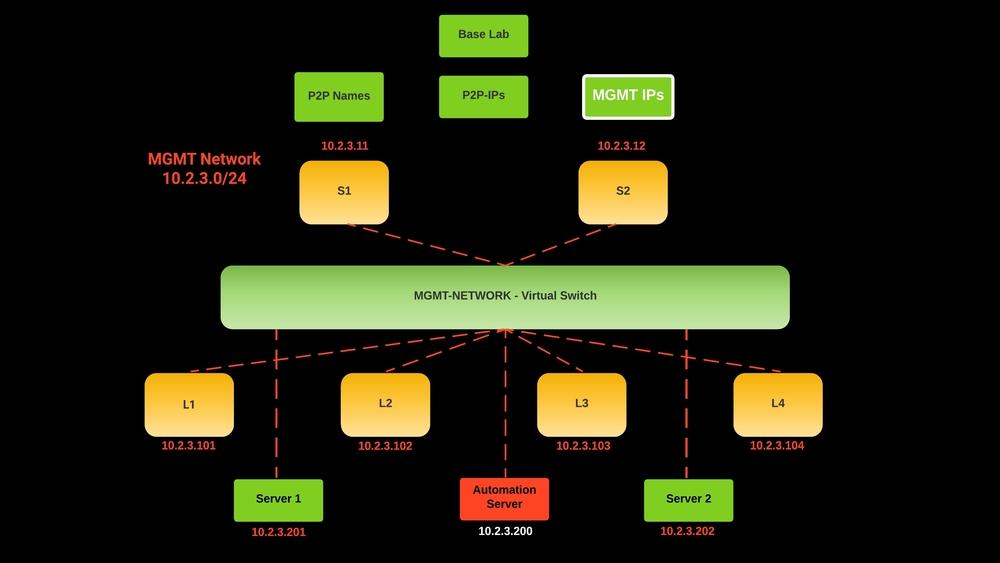network automation lab - Management IPs